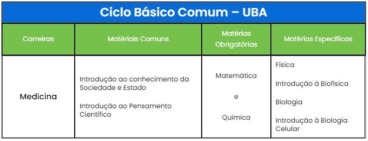 Tabela CBC - UBA